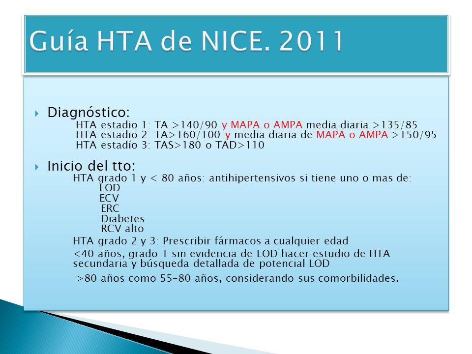 Guía HTA de NICE. 2011 Diagnóstico: Inicio del tto: