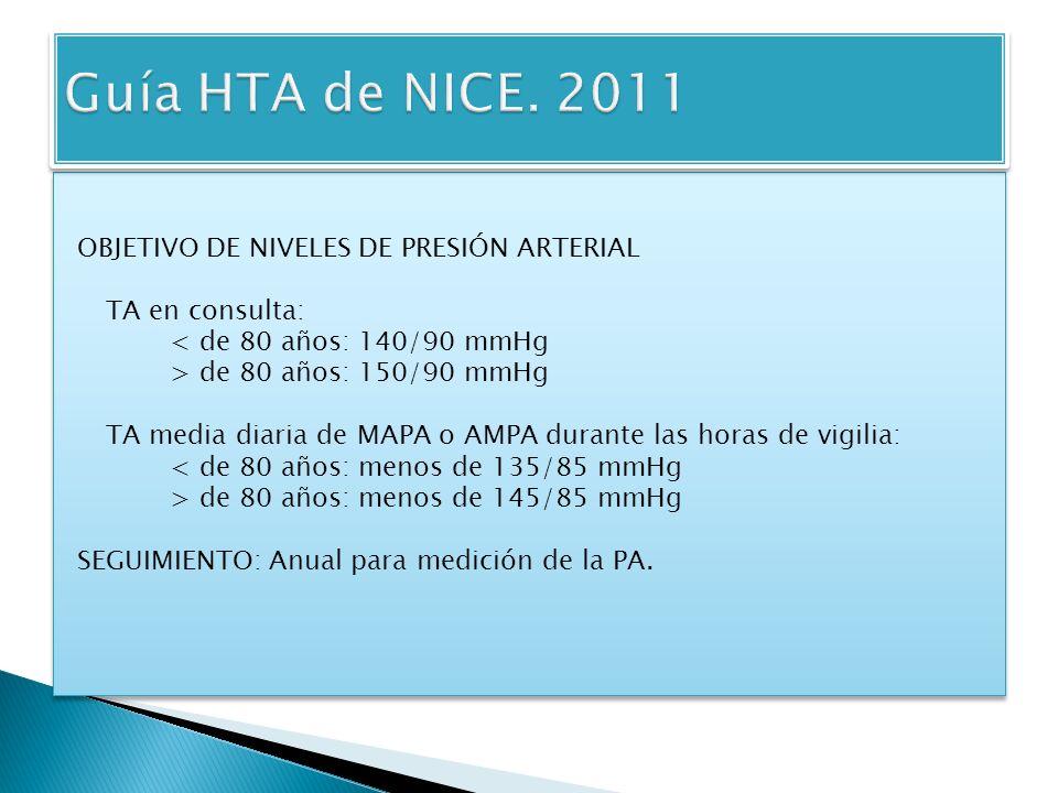 Guía HTA de NICE. 2011