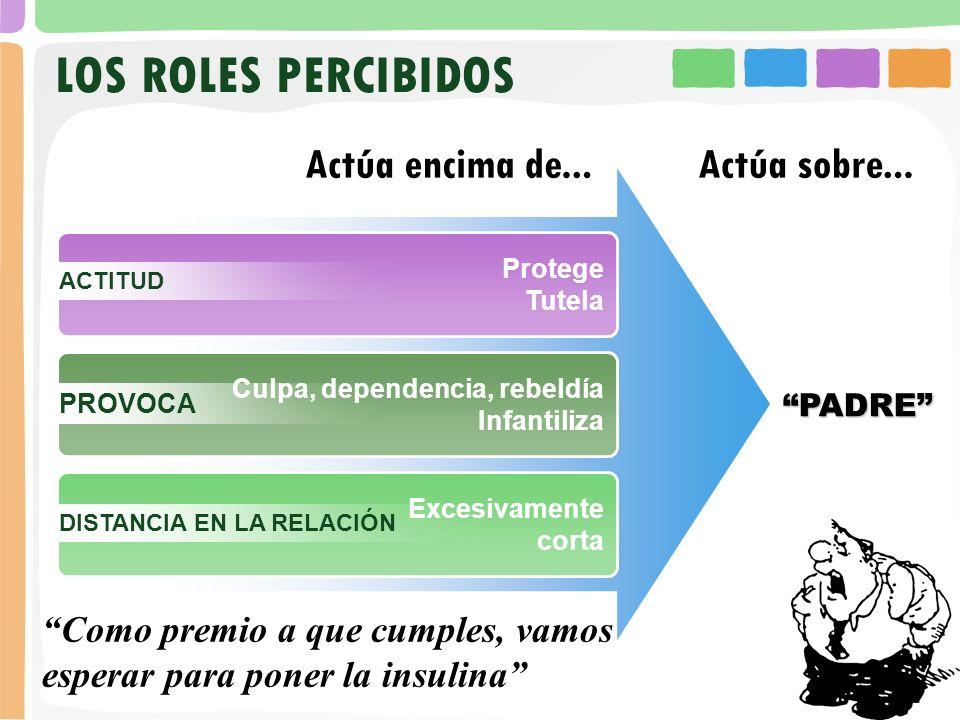 LOS ROLES PERCIBIDOS Protege. Tutela. ACTITUD. PADRE Culpa, dependencia, rebeldía. Infantiliza.