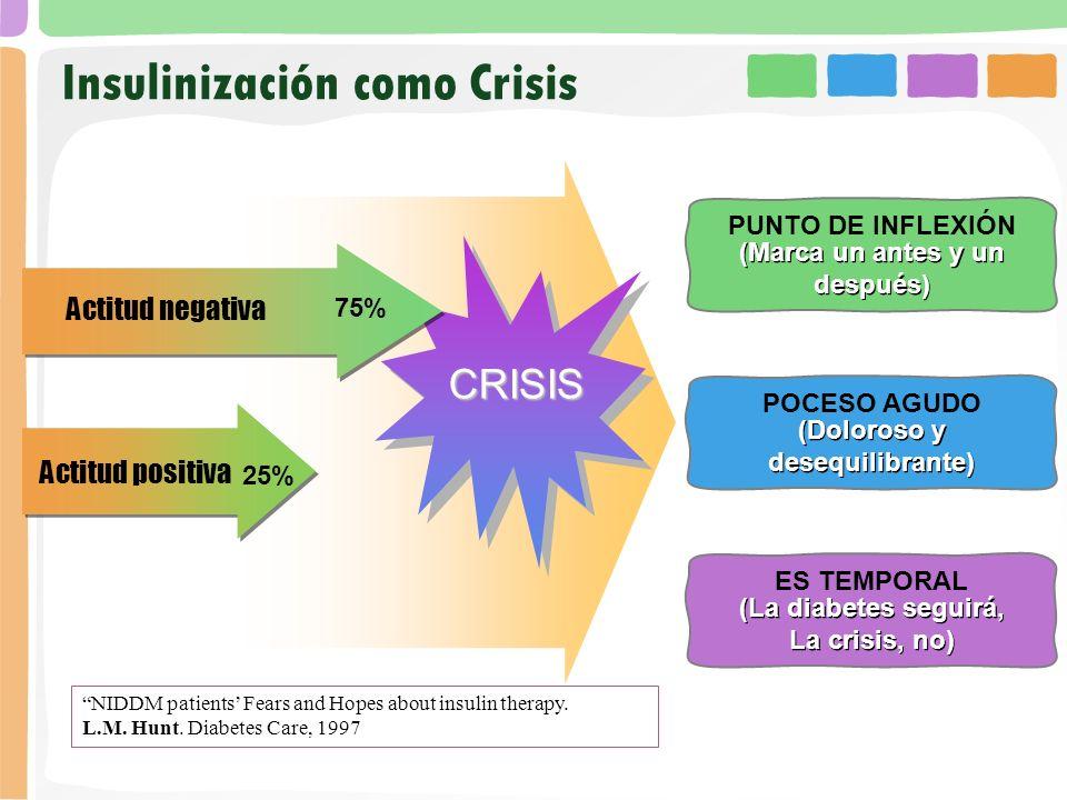 Insulinización como Crisis
