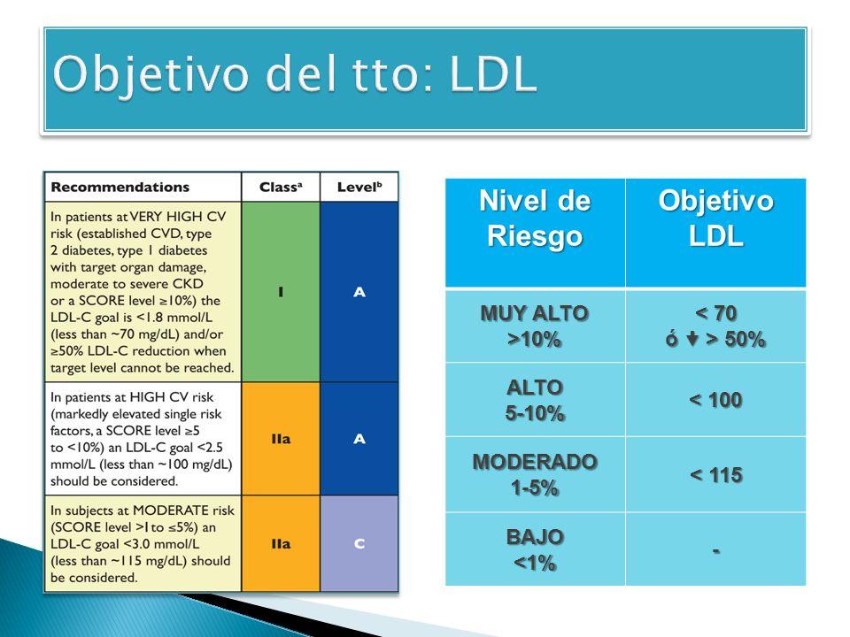 Objetivo del tto: LDL Nivel de Riesgo Objetivo LDL MUY ALTO >10%
