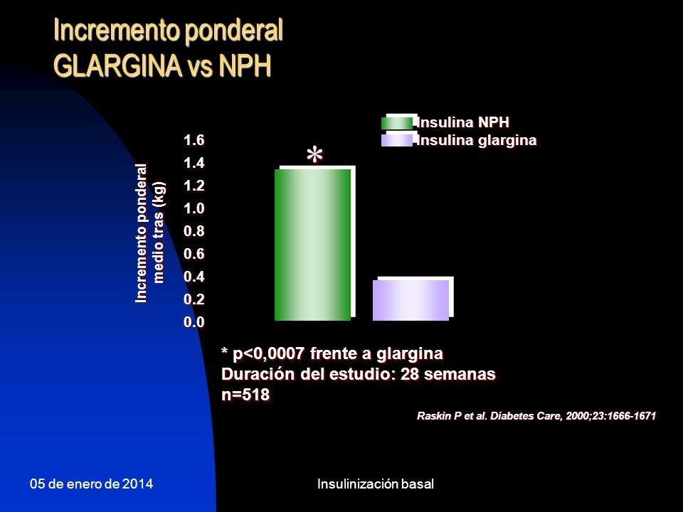 * Incremento ponderal GLARGINA vs NPH * p<0,0007 frente a glargina