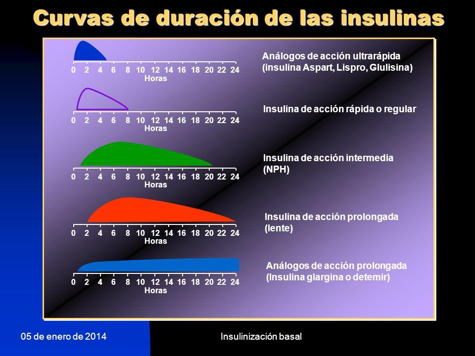Curvas de duración de las insulinas
