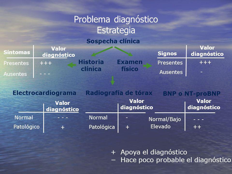 Problema diagnóstico Estrategia + Apoya el diagnóstico