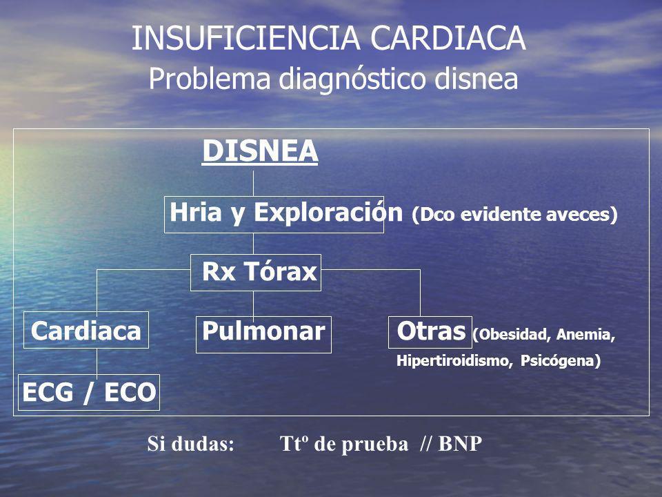 INSUFICIENCIA CARDIACA Problema diagnóstico disnea