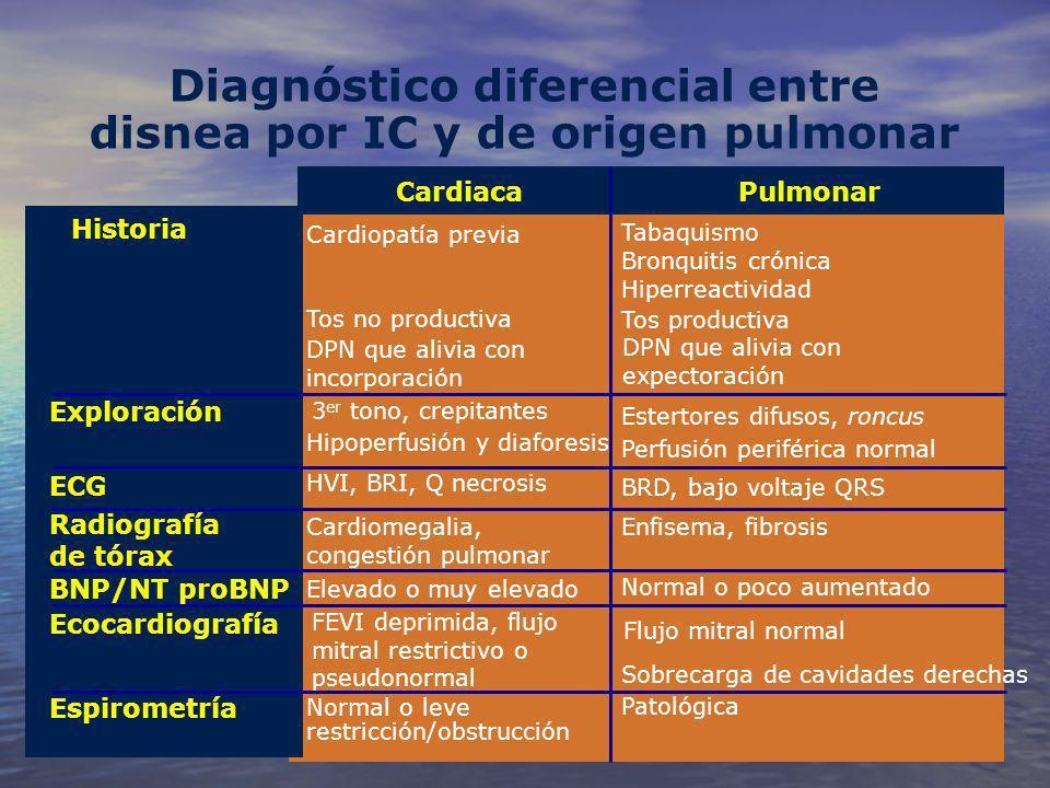 Diagnóstico diferencial entre disnea por IC y de origen pulmonar