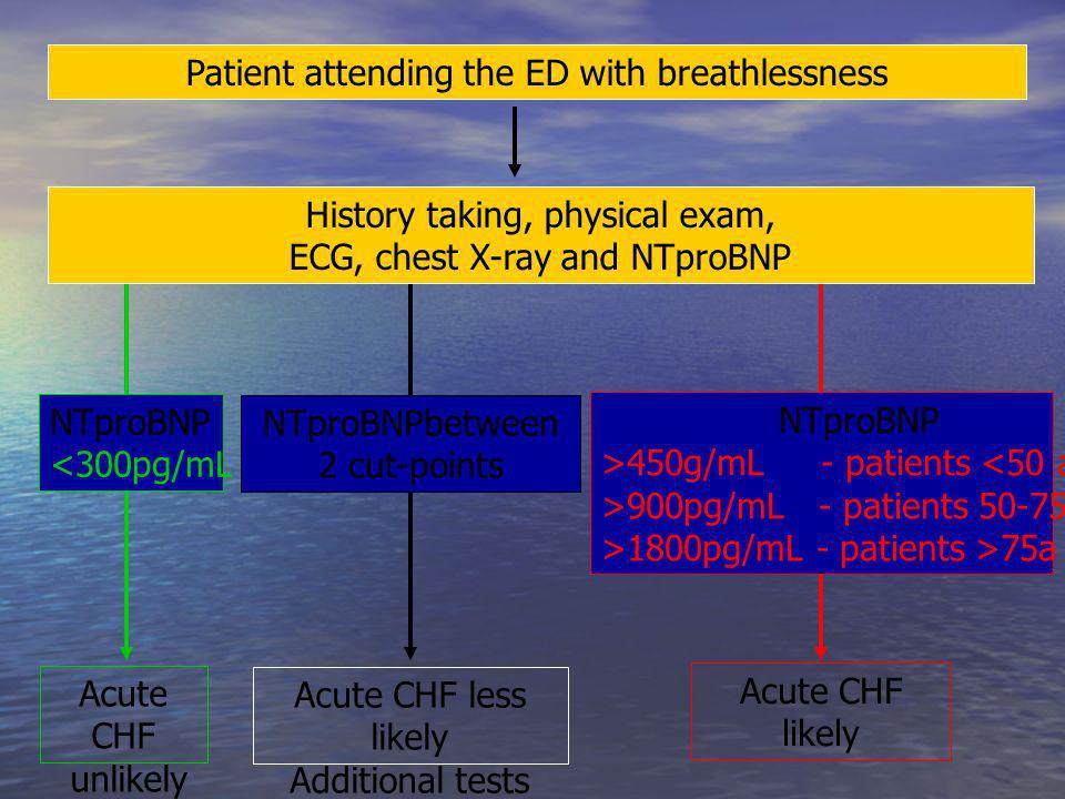 Patient attending the ED with breathlessness