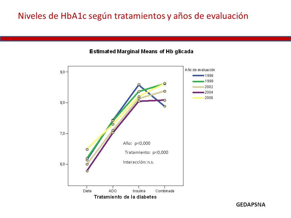 Niveles de HbA1c según tratamientos y años de evaluación