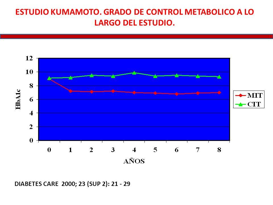 ESTUDIO KUMAMOTO. GRADO DE CONTROL METABOLICO A LO LARGO DEL ESTUDIO.