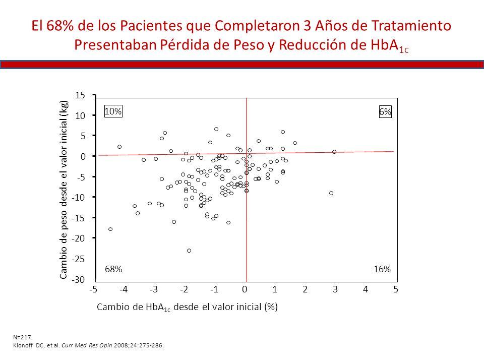 El 68% de los Pacientes que Completaron 3 Años de Tratamiento Presentaban Pérdida de Peso y Reducción de HbA1c