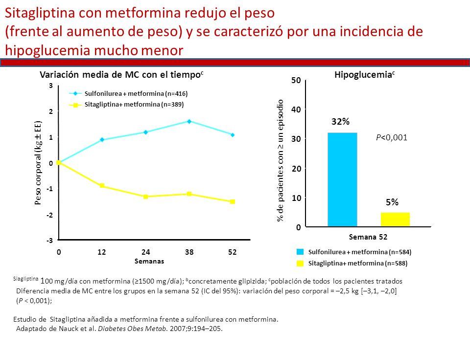 Sitagliptina con metformina redujo el peso (frente al aumento de peso) y se caracterizó por una incidencia de hipoglucemia mucho menor