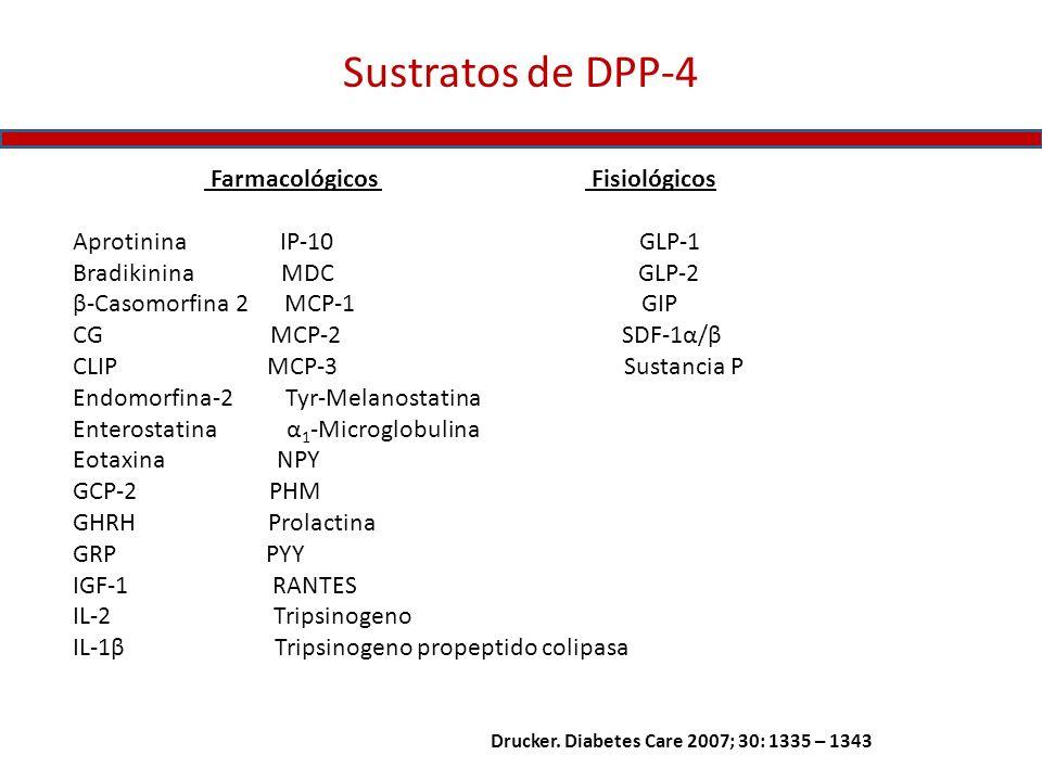 Sustratos de DPP-4 Farmacológicos Fisiológicos Aprotinina IP-10 GLP-1