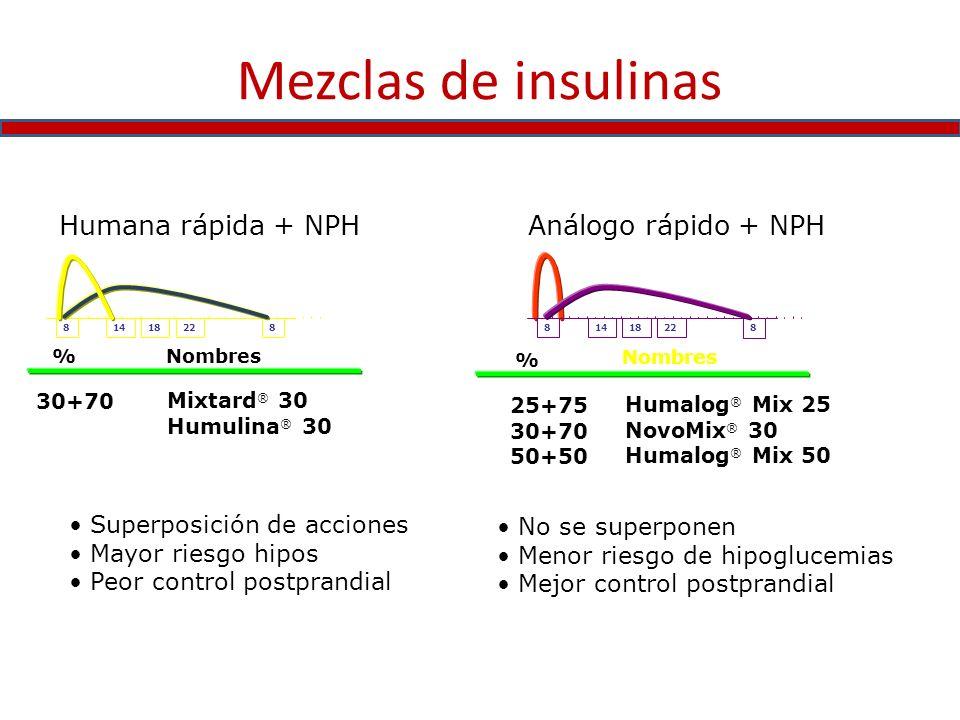 Mezclas de insulinas Humana rápida + NPH Análogo rápido + NPH