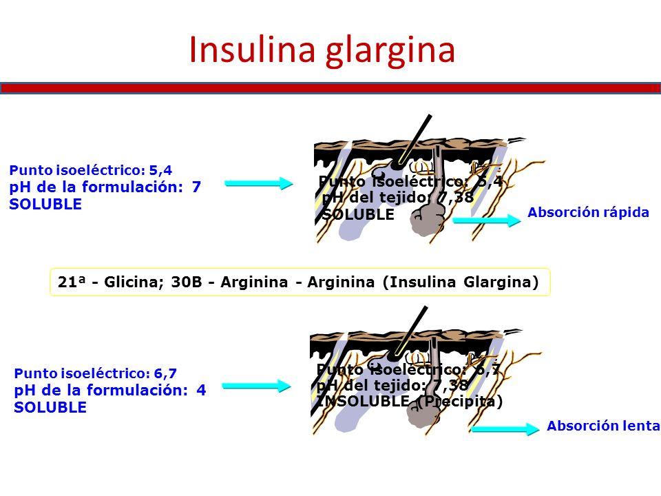 Insulina glargina pH de la formulación: 7 Punto isoeléctrico: 5,4