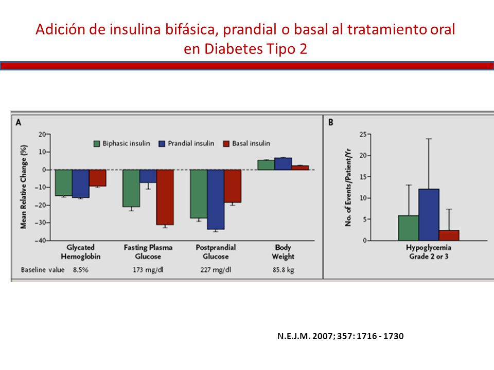 Adición de insulina bifásica, prandial o basal al tratamiento oral en Diabetes Tipo 2