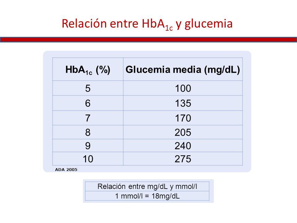 Glucemia media (mg/dL)