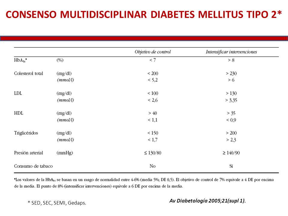 CONSENSO MULTIDISCIPLINAR DIABETES MELLITUS TIPO 2*
