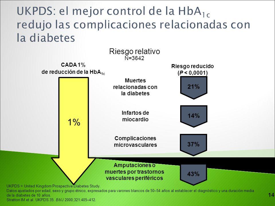 UKPDS: el mejor control de la HbA1c redujo las complicaciones relacionadas con la diabetes