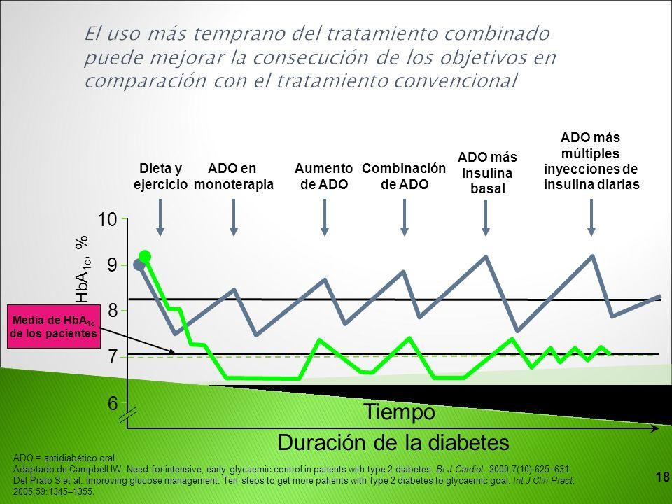 múltiples inyecciones de insulina diarias