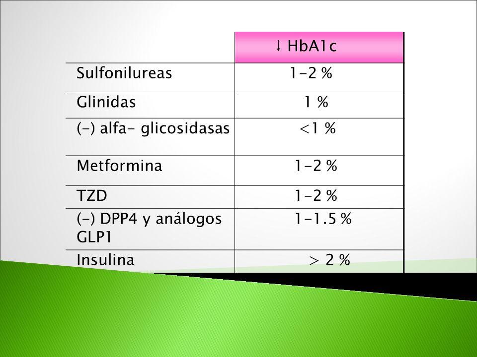 ↓ HbA1c Sulfonilureas. 1-2 % Glinidas. 1 % (-) alfa- glicosidasas. <1 % Metformina. TZD. (-) DPP4 y análogos GLP1.