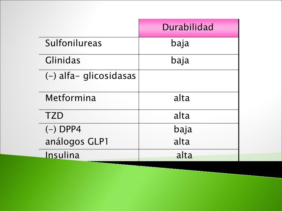 Durabilidad Sulfonilureas. baja. Glinidas. (-) alfa- glicosidasas. Metformina. alta. TZD. (-) DPP4.