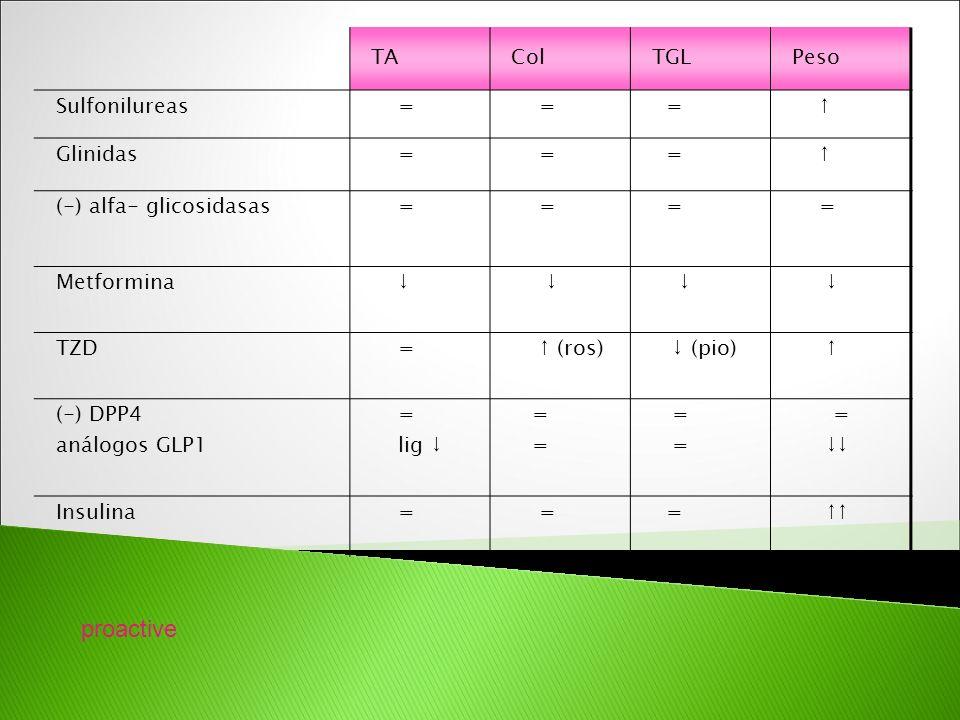 proactive TA Col TGL Peso Sulfonilureas = ↑ Glinidas