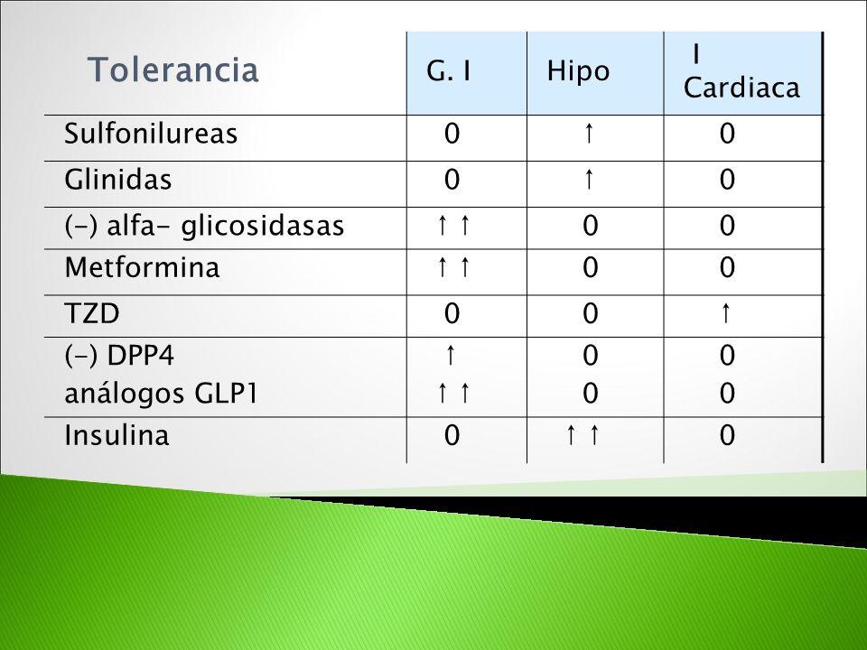 Tolerancia G. I Hipo I Cardiaca Sulfonilureas ↑ Glinidas