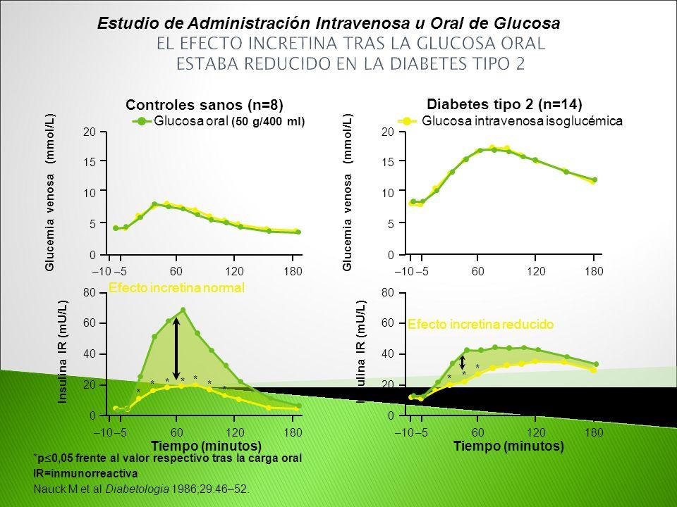 Estudio de Administración Intravenosa u Oral de Glucosa