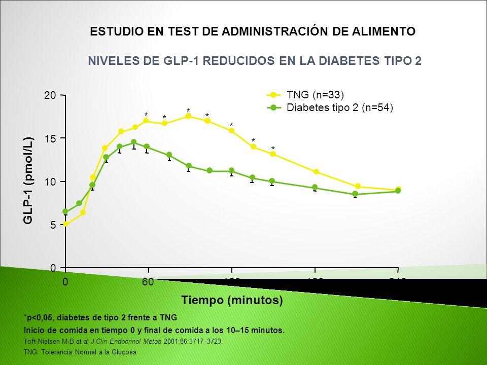 ESTUDIO EN TEST DE ADMINISTRACIÓN DE ALIMENTO NIVELES DE GLP-1 REDUCIDOS EN LA DIABETES TIPO 2