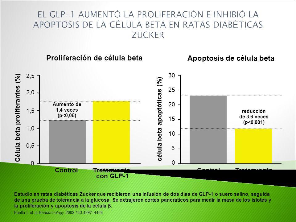 EL GLP-1 AUMENTÓ LA PROLIFERACIÓN E INHIBIÓ LA APOPTOSIS DE LA CÉLULA BETA EN RATAS DIABÉTICAS ZUCKER