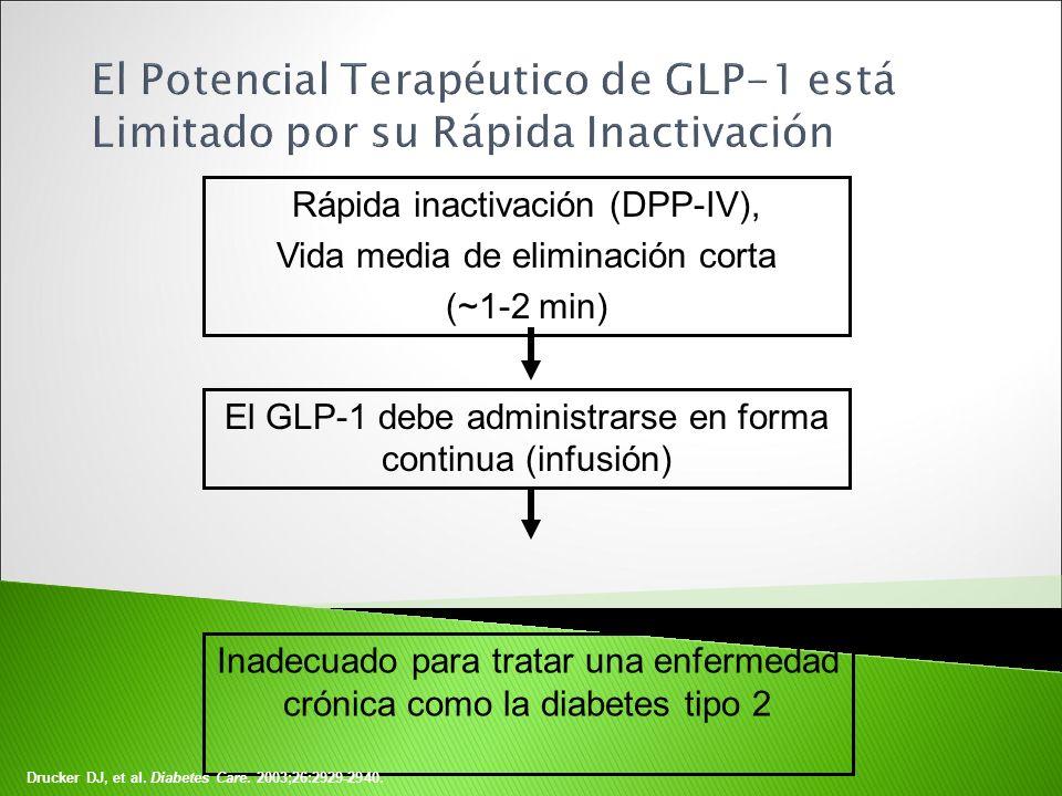 El Potencial Terapéutico de GLP-1 está Limitado por su Rápida Inactivación