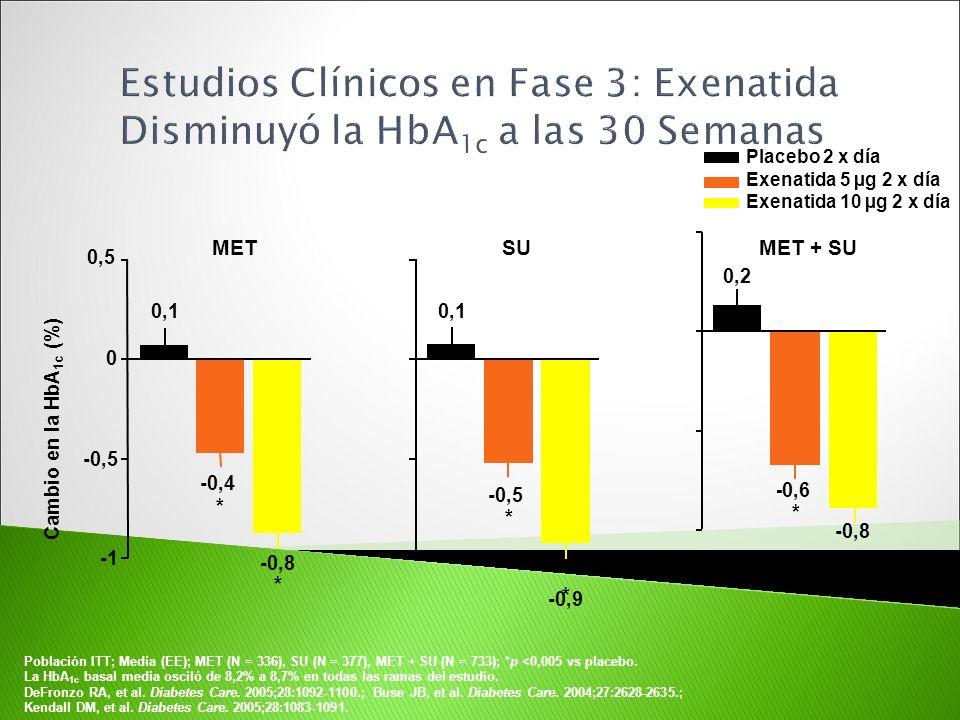 Estudios Clínicos en Fase 3: Exenatida Disminuyó la HbA1c a las 30 Semanas