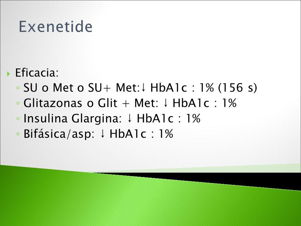Exenetide SU o Met o SU+ Met:↓ HbA1c : 1% (156 s)