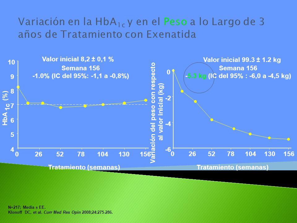 Variación en la HbA1c y en el Peso a lo Largo de 3 años de Tratamiento con Exenatida