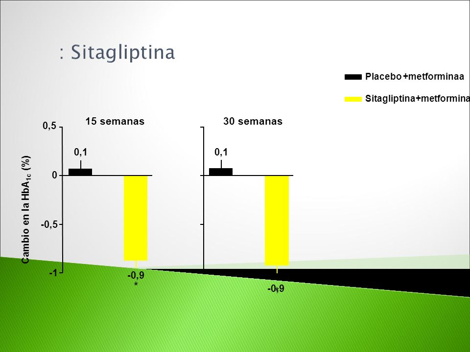 : Sitagliptina 15 semanas 30 semanas * * 0,5 0,1 0,1