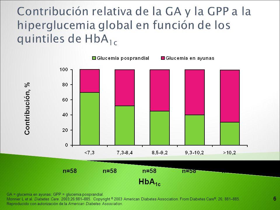 Contribución relativa de la GA y la GPP a la hiperglucemia global en función de los quintiles de HbA1c