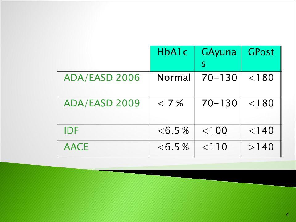 HbA1c GAyuna s GPost ADA/EASD 2006 Normal 70-130 <180 ADA/EASD 2009
