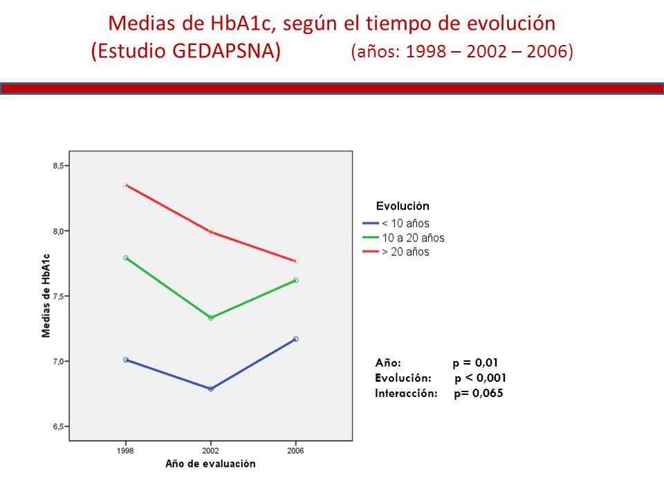 Medias de HbA1c, según el tiempo de evolución (Estudio GEDAPSNA) (años: 1998 – 2002 – 2006)