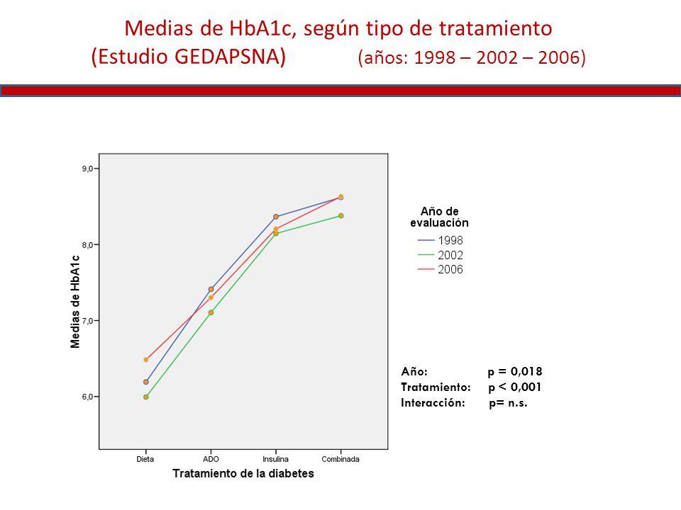 Medias de HbA1c, según tipo de tratamiento (Estudio GEDAPSNA) (años: 1998 – 2002 – 2006)