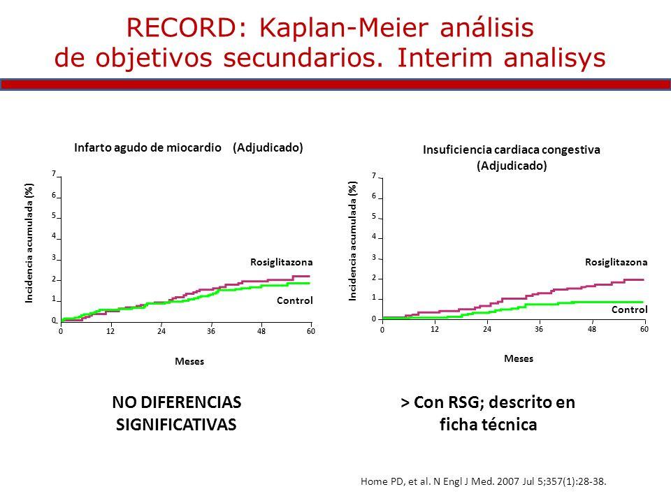 RECORD: Kaplan-Meier análisis de objetivos secundarios