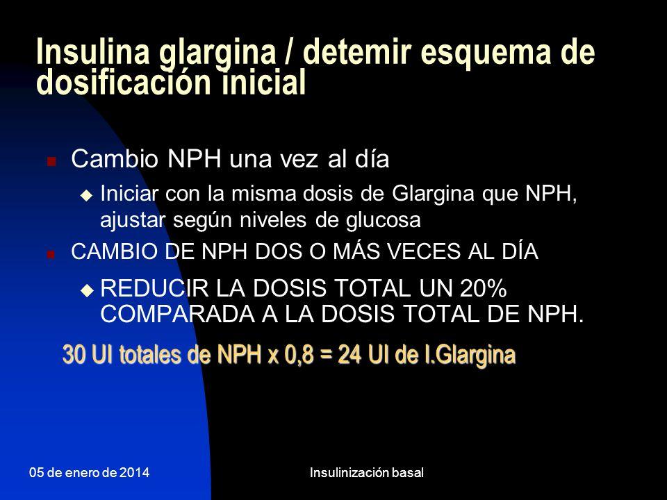 Insulina glargina / detemir esquema de dosificación inicial