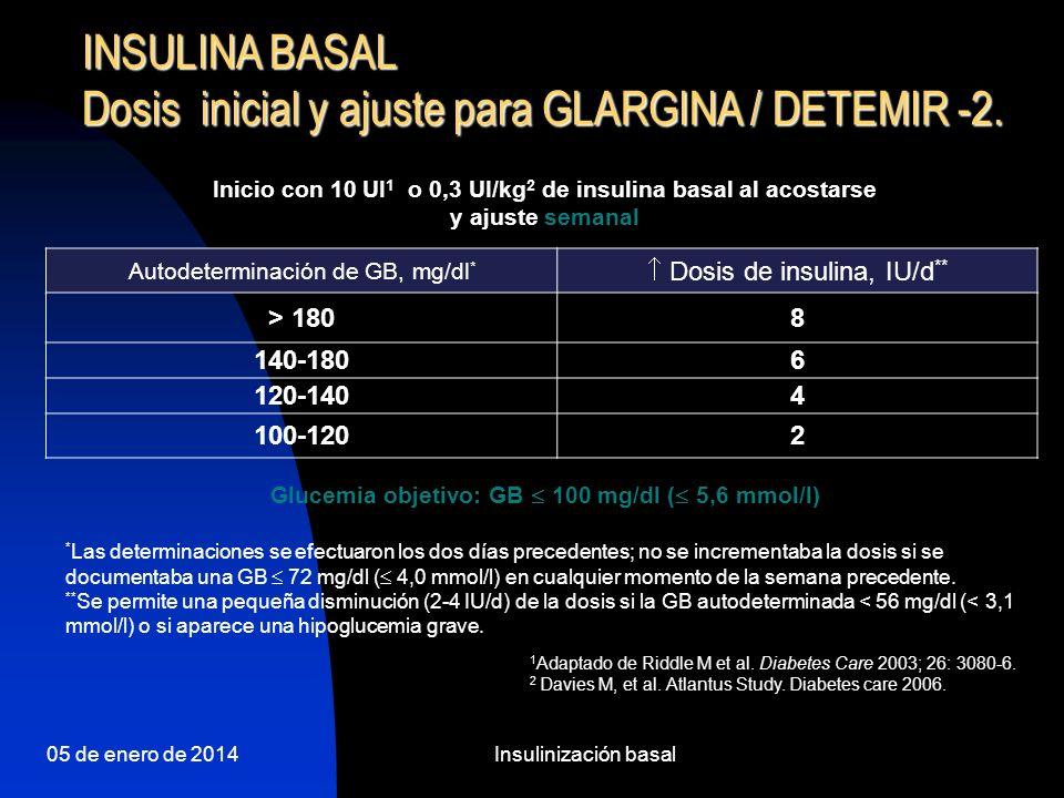 Glucemia objetivo: GB £ 100 mg/dl (£ 5,6 mmol/l)