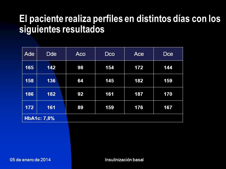 El paciente realiza perfiles en distintos días con los siguientes resultados