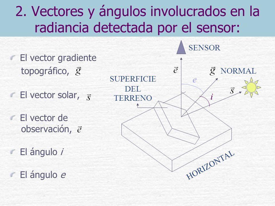 2. Vectores y ángulos involucrados en la radiancia detectada por el sensor: