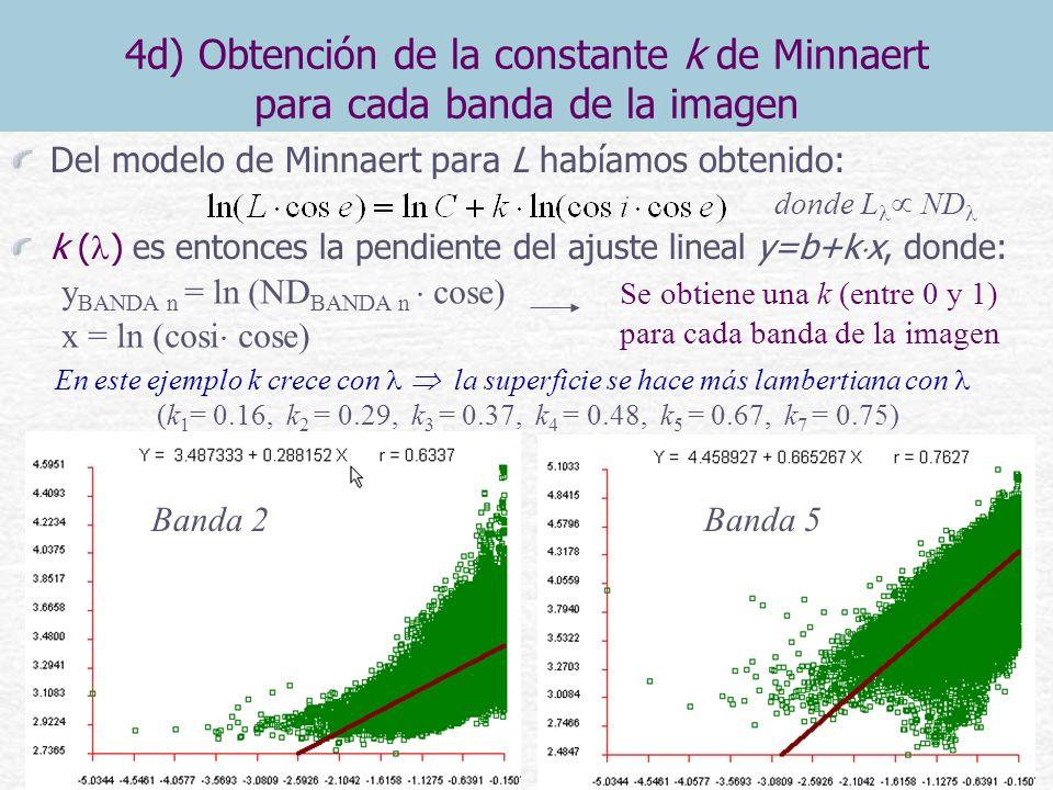 4d) Obtención de la constante k de Minnaert para cada banda de la imagen
