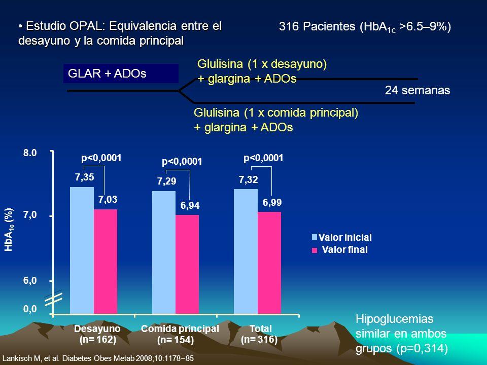 Estudio OPAL: Equivalencia entre el desayuno y la comida principal