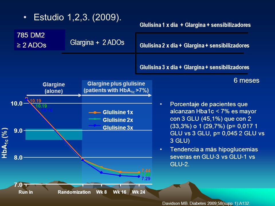 Glargine plus glulisine (patients with HbA1c >7%)