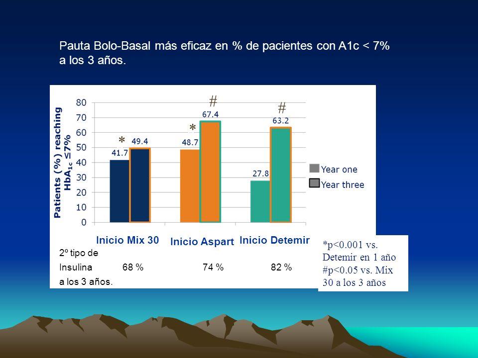 Pauta Bolo-Basal más eficaz en % de pacientes con A1c < 7% a los 3 años.