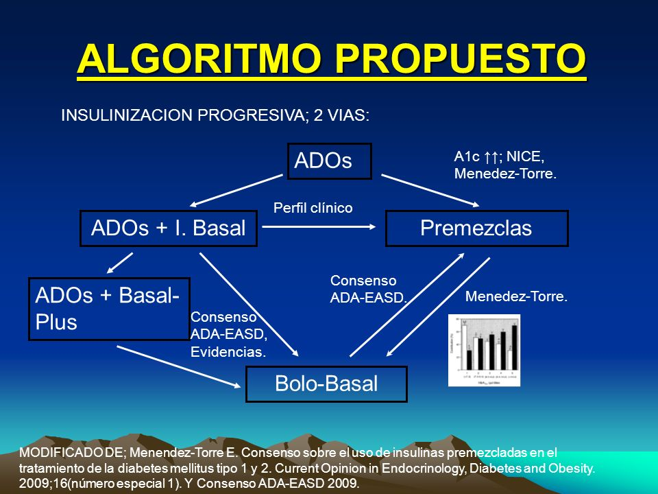 ALGORITMO PROPUESTO ADOs ADOs + I. Basal Premezclas ADOs + Basal-Plus