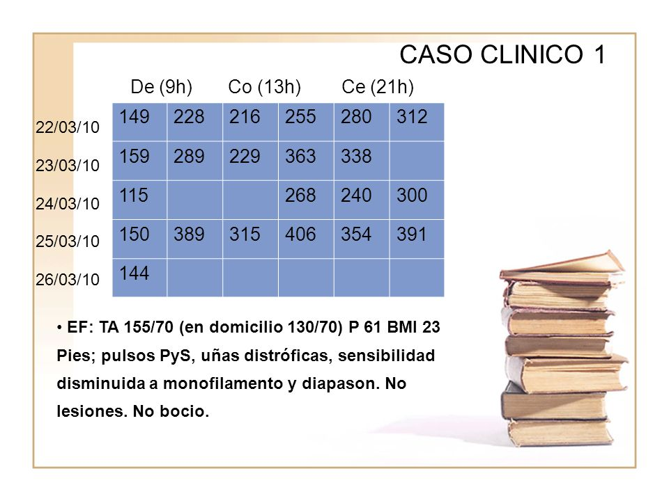 CASO CLINICO 1 De (9h) Co (13h) Ce (21h) 149 228 216 255 280 312 159